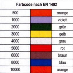 Farbcodes Textile Anschlagmittel